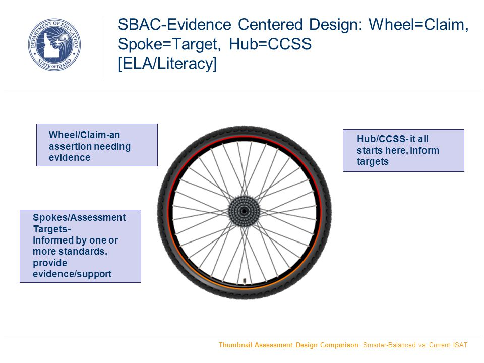 SBAC-Evidence Centered Design: Wheel=Claim, Spoke=Target, Hub=CCSS [ELA/Literacy]